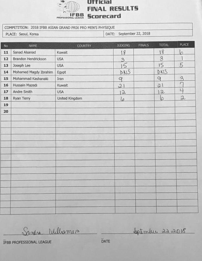 Asian Grand Prix Pro Results 2